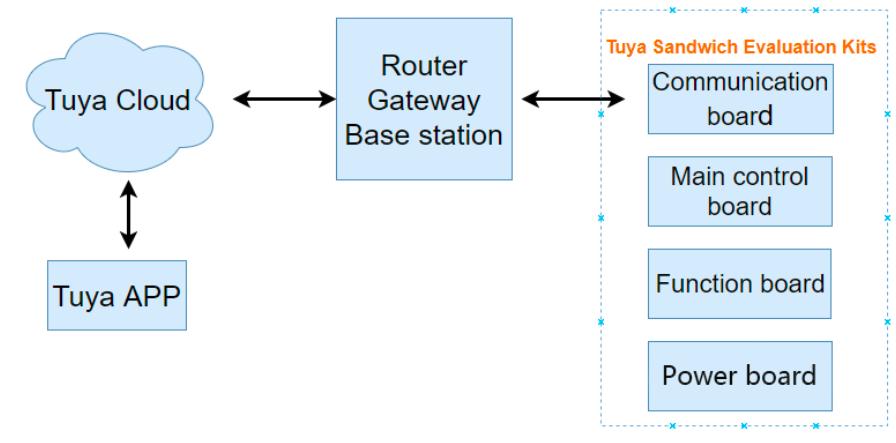 Tuya Sandwich Evaluation Kit Overview