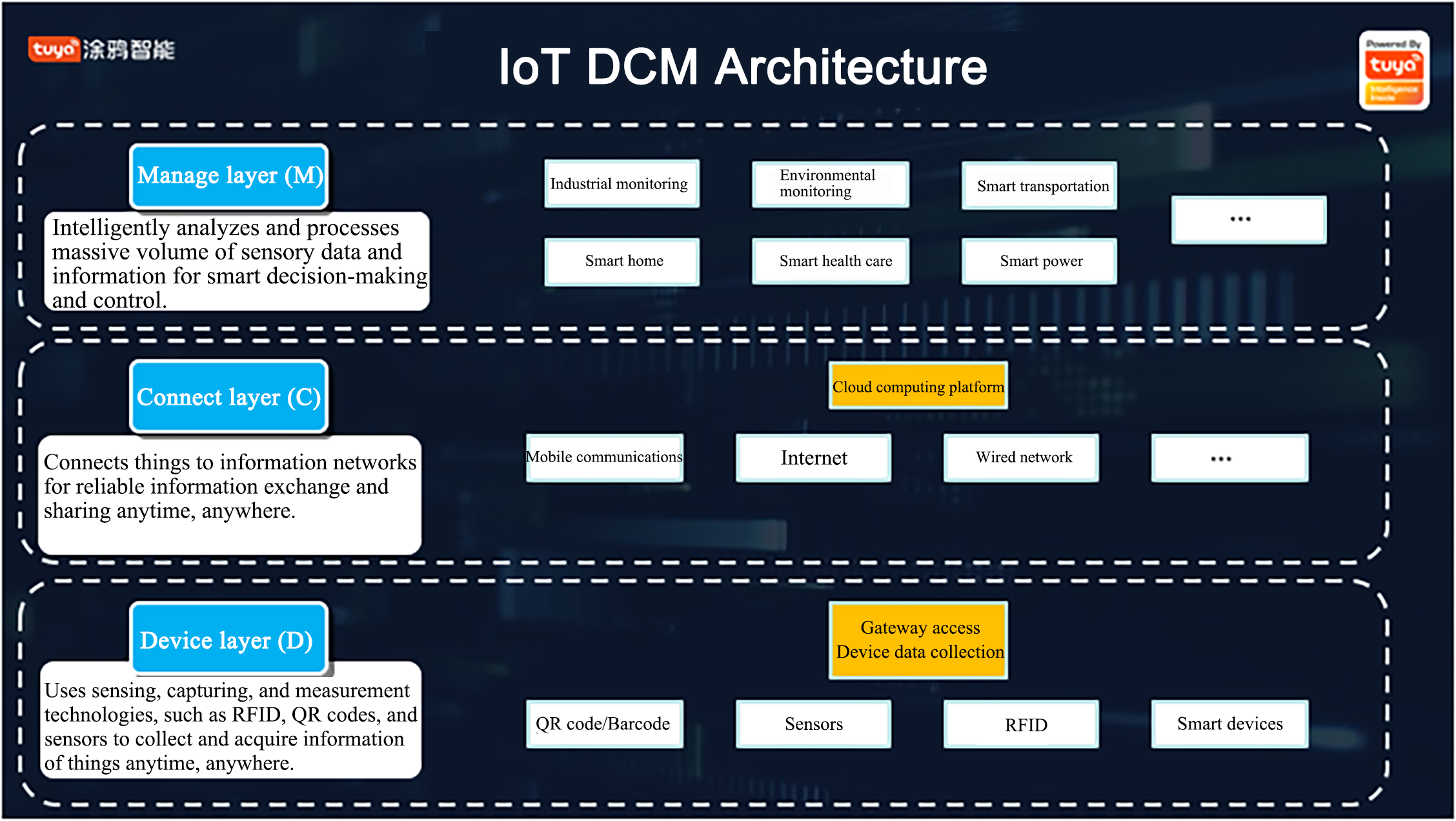 Introduction of IoT
